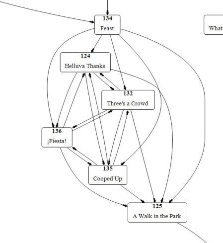 decision loop
